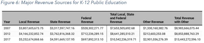 Figure 6: Major Revenue Sources for K-12 Public Education