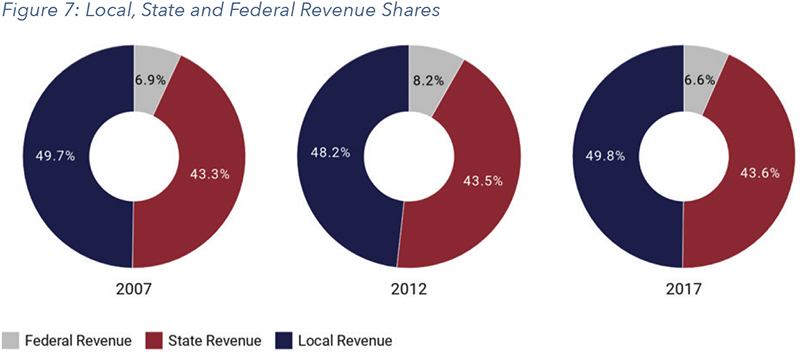 Figure 7: Local, State and Federal Revenue Shares
