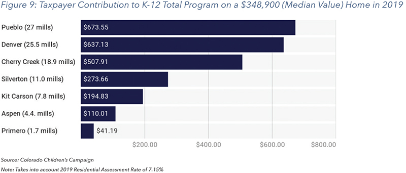 Figure 9: Taxpayer Contribution to K-12 Total Program on a $348,900 (Median Value) Home in 2019