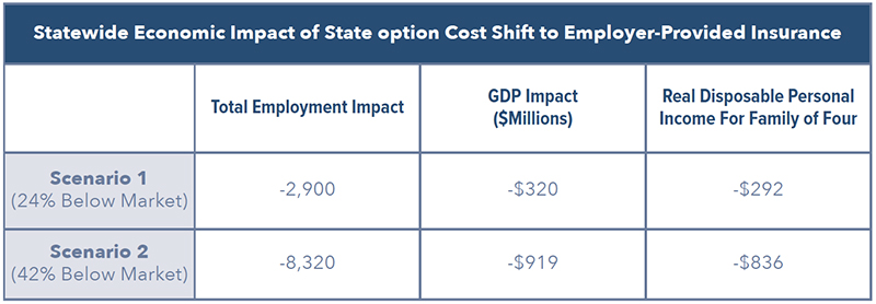 Statewide Economic Impact of State option Cost Shift to Employer-Provided Insurance
