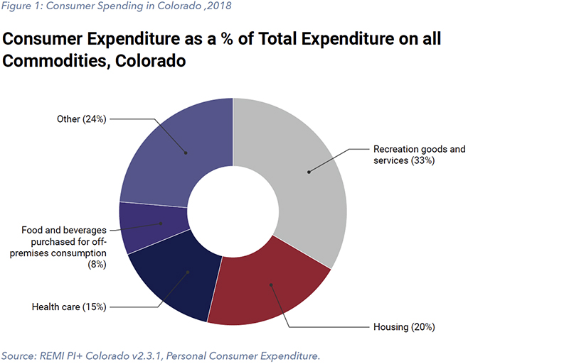 Figure 1: Consumer Spending in Colorado, 2018