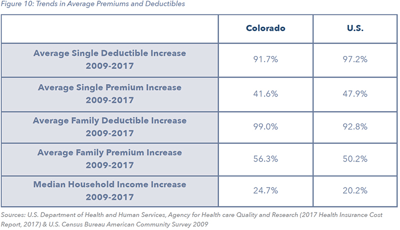 Figure 10: Trends in Average Premiums and Deductibles