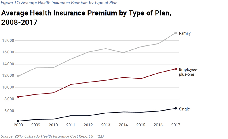 Figure 11: Average Health Insurance Premium by Type of Plan