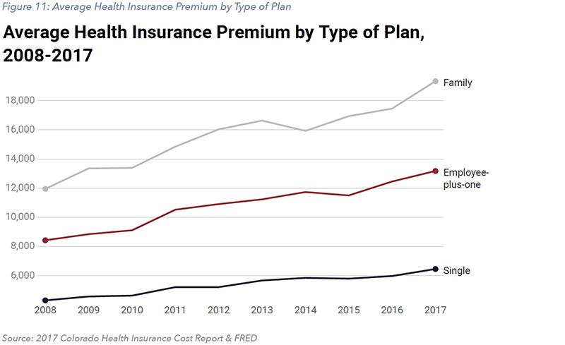 Figure 11: Average Health Insurance Premium by Type of Plan