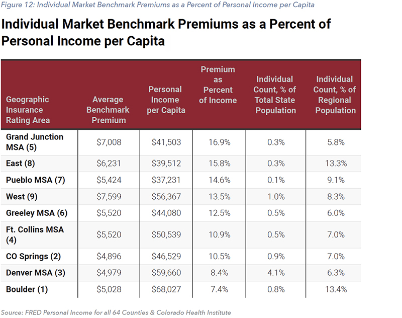 Figure 12: Individual Market Benchmark Premiums as a Percent of Personal Income per Capita