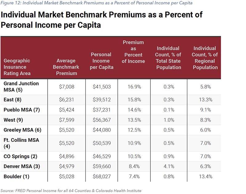 Figure 12: Individual Market Benchmark Premiums as a Percent of Personal Income per Capita