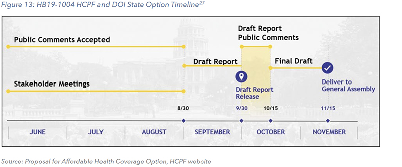 Figure 13: HB19-1004 HCPF and DOI State Option Timeline27