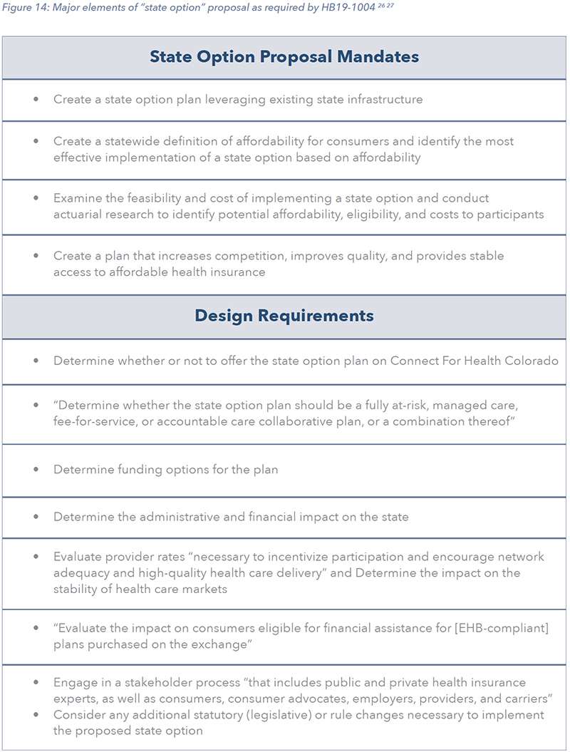 """Figure 14: Major elements of """"state option"""" proposal as required by HB19-1004 26 27"""