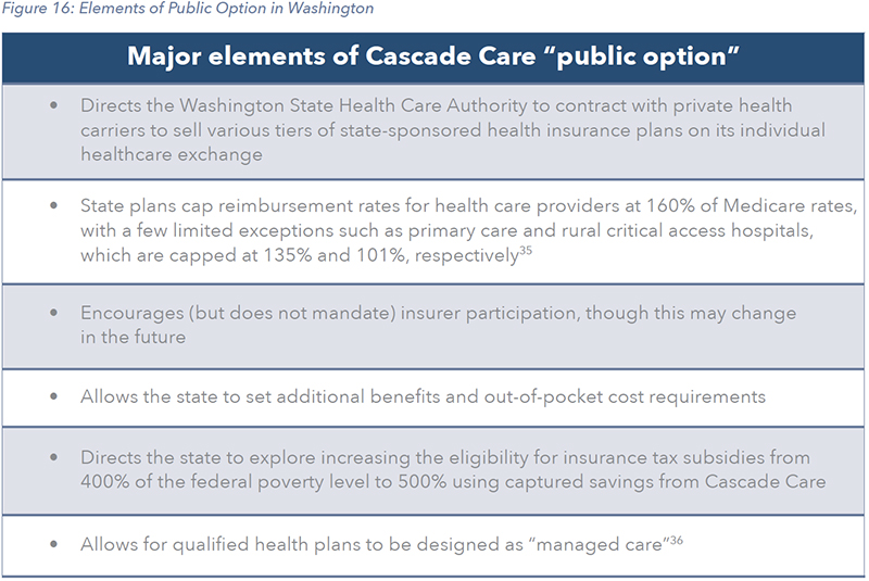 Figure 16: Elements of Public Option in Washington