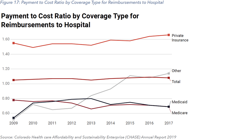 Figure 17: Payment to Cost Ratio by Coverage Type for Reimbursements to Hospital