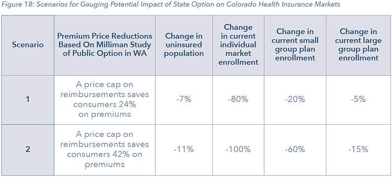 Figure 18: Scenarios for Gauging Potential Impact of State Option on Colorado Health Insurance Markets