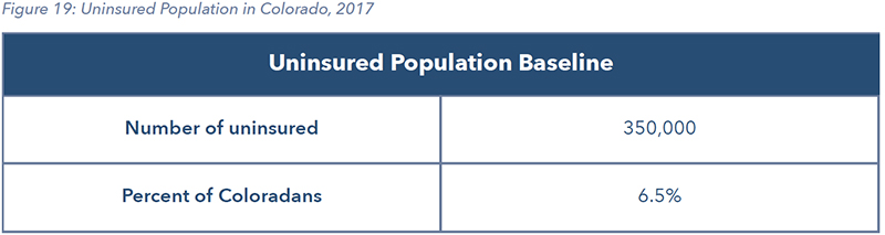 Figure 19: Uninsured Population in Colorado, 2017