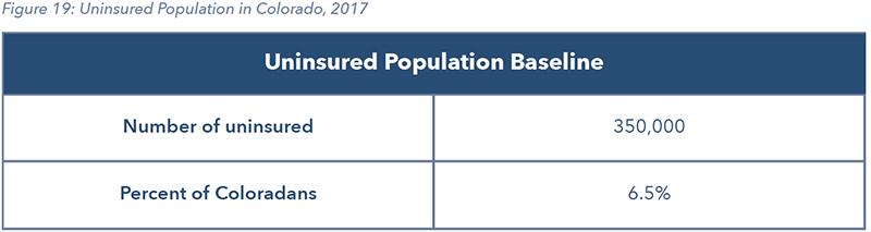 Figure 19: Uninsured Population in Colorado, 2017