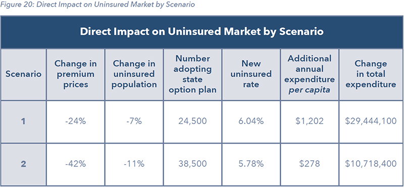 Figure 20: Direct Impact on Uninsured Market by Scenario