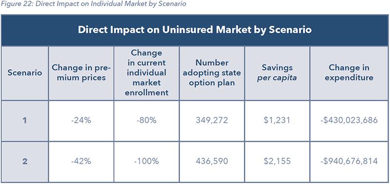 Figure 22: Direct Impact on Individual Market by Scenario