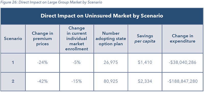Figure 26: Direct Impact on Large Group Market by Scenario