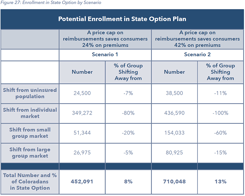 Figure 27: Enrollment in State Option by Scenario