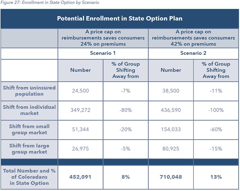Figure 27: Enrollment in State Option by Scenario