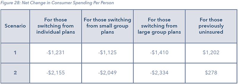 Figure 28: Net Change in Consumer Spending Per Person