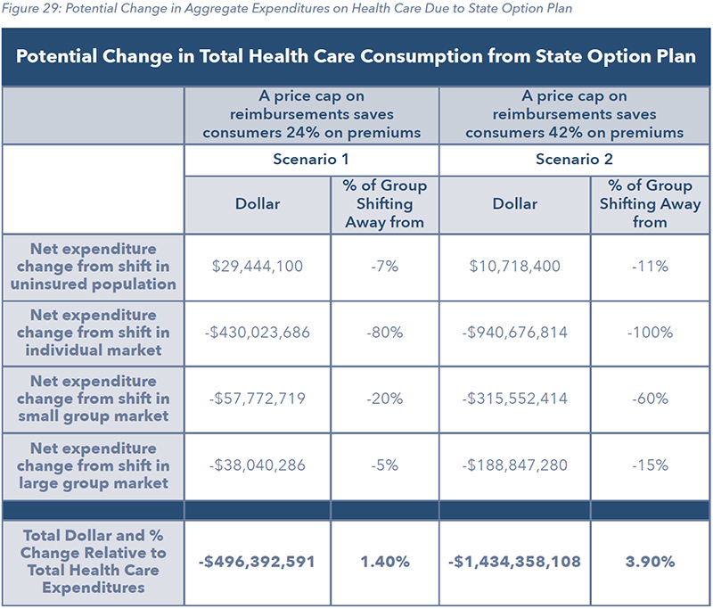 Figure 29: Potential Change in Aggregate Expenditures on Health Care Due to State Option Plan