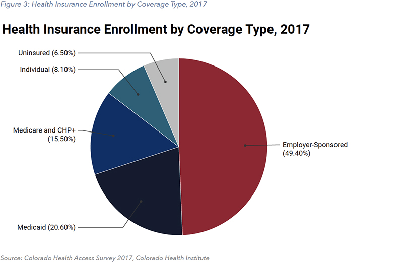 Figure 3: Health Insurance Enrollment by Coverage Type, 2017