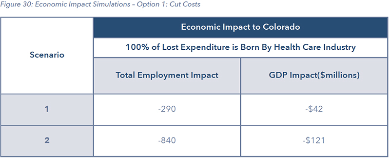 Figure 30: Economic Impact Simulations – Option 1: Cut Costs