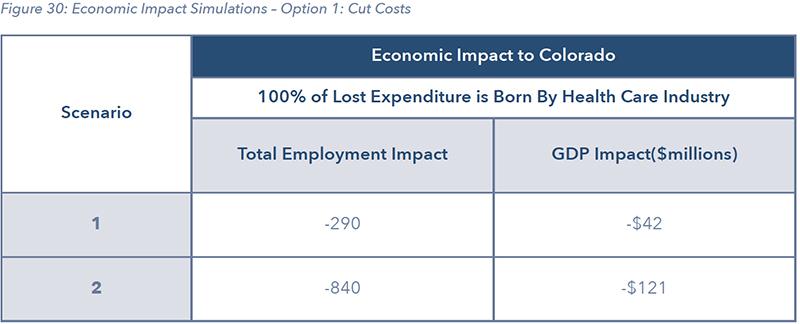 Figure 30: Economic Impact Simulations – Option 1: Cut Costs