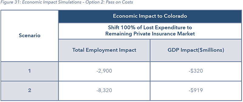 Figure 31: Economic Impact Simulations – Option 2: Pass on Costs