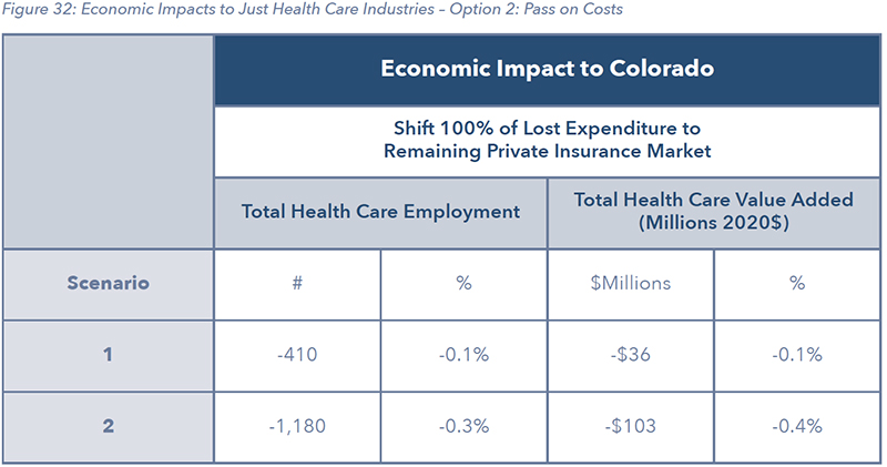 Figure 32: Economic Impacts to Just Health Care Industries – Option 2: Pass on Costs