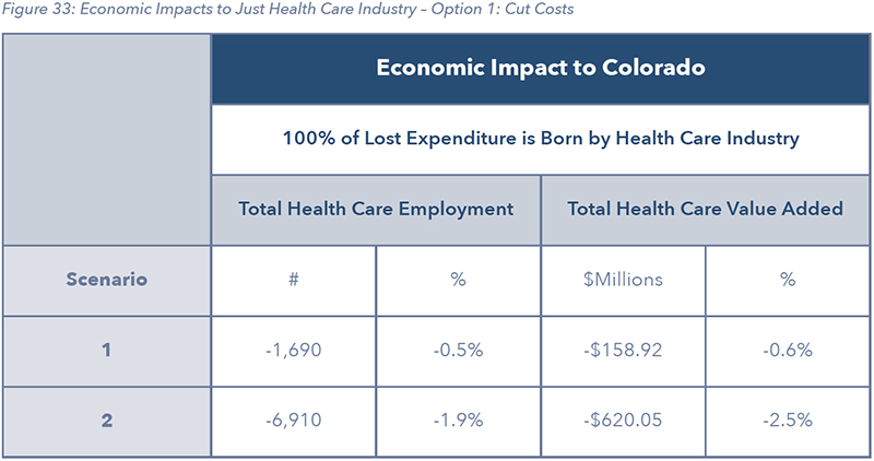 Figure 33: Economic Impacts to Just Health Care Industry – Option 1: Cut Costs