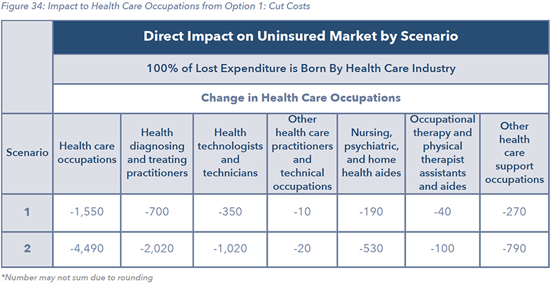 Figure 34: Impact to Health Care Occupations from Option 1: Cut Costs