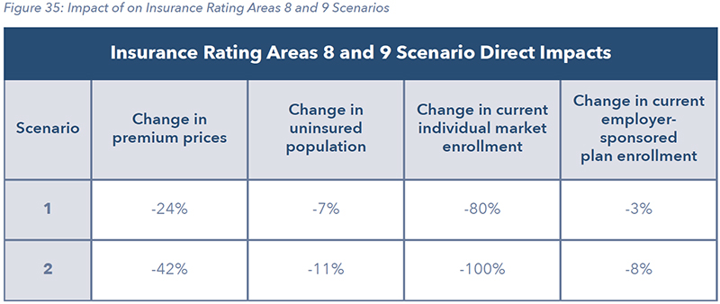 Figure 35: Impact of on Insurance Rating Areas 8 and 9 Scenarios