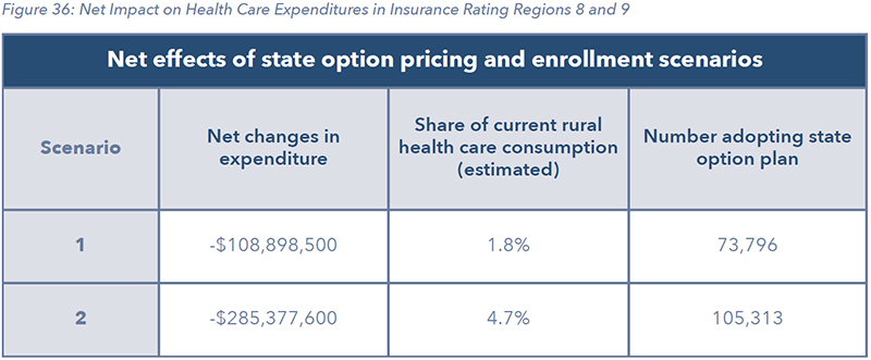 Figure 36: Net Impact on Health Care Expenditures in Insurance Rating Regions 8 and 9