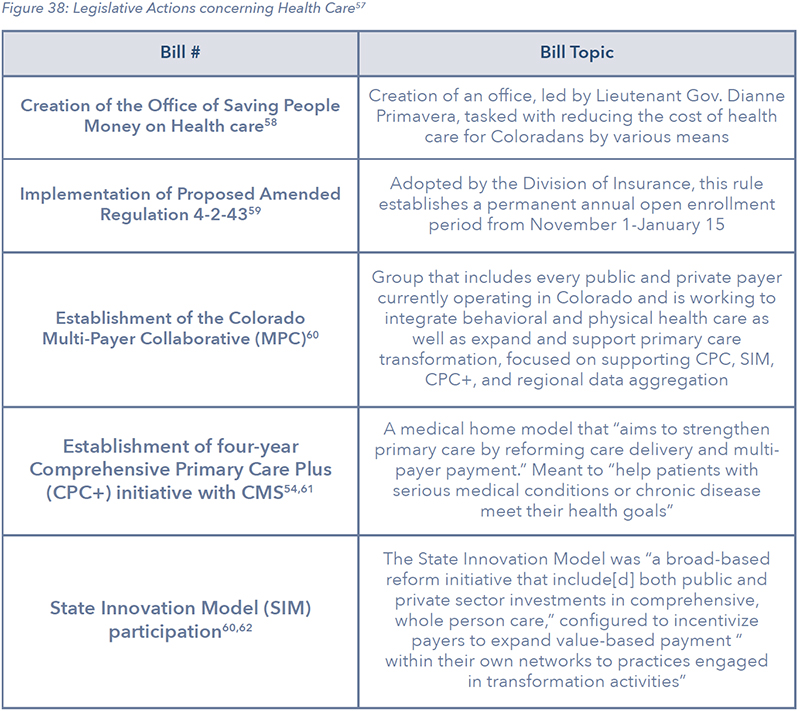 Figure 38: Legislative Actions concerning Health Care57