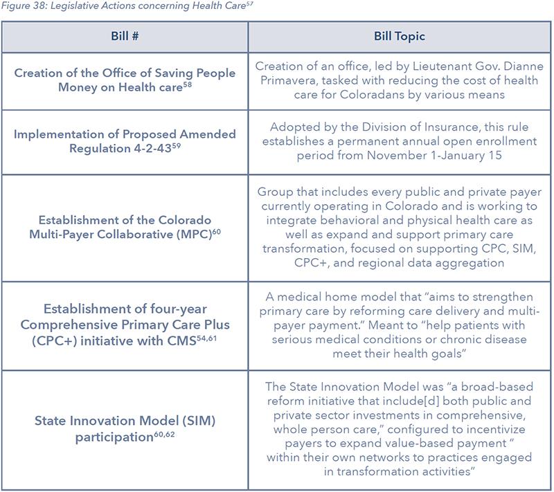 Figure 38: Legislative Actions concerning Health Care57