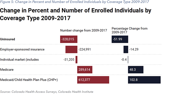 Figure 5: Change in Percent and Number of Enrolled Individuals by Coverage Type 2009-2017