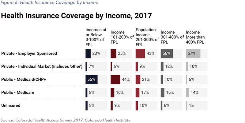 Figure 6: Health Insurance Coverage by Income