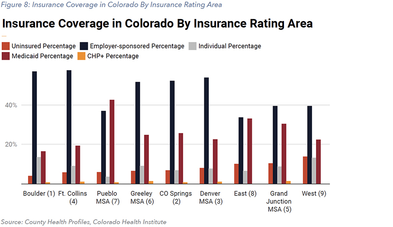 Figure 8: Insurance Coverage in Colorado By Insurance Rating Area