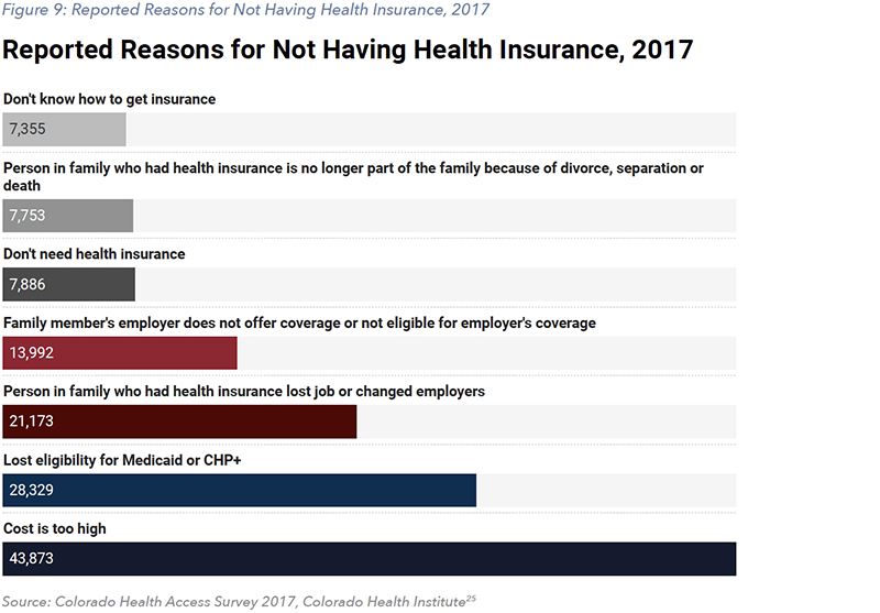 Figure 9: Reported Reasons for Not Having Health Insurance, 2017