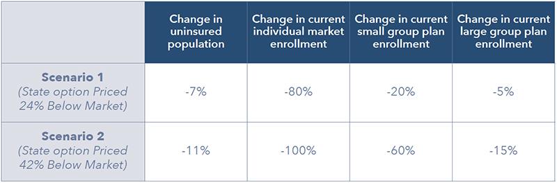 Health Care Impact Scenarios
