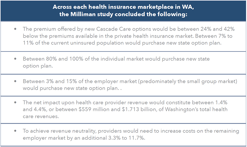 Across each health insurance marketplace in WA, the Milliman study concluded the following: