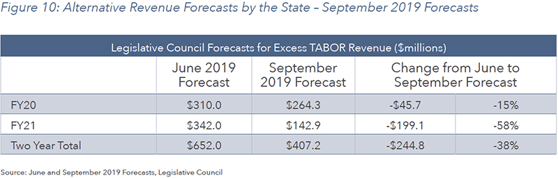 Figure 10: Alternative Revenue Forecasts by the State – September 2019 Forecasts