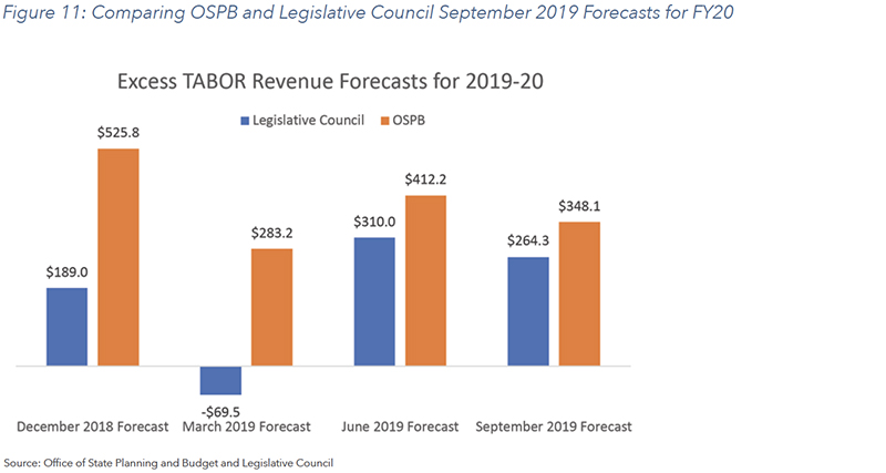 Figure 11: Comparing OSPB and Legislative Council September 2019 Forecasts for FY20