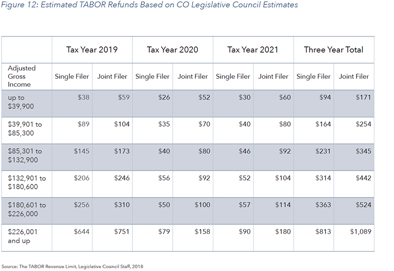 Figure 12: Estimated TABOR Refunds Based on CO Legislative Council Estimates