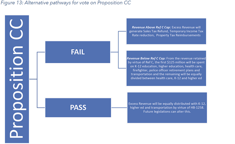 Figure 13: Alternative pathways for vote on Proposition CC