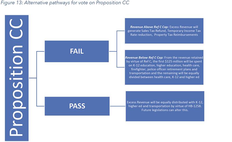 Figure 13: Alternative pathways for vote on Proposition CC