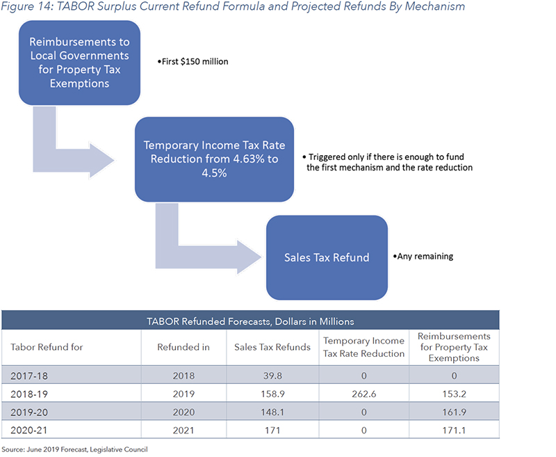 Figure 14: TABOR Surplus Current Refund Formula and Projected Refunds By Mechanism