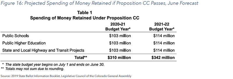 Figure 16: Projected Spending of Money Retained if Proposition CC Passes, June Forecast