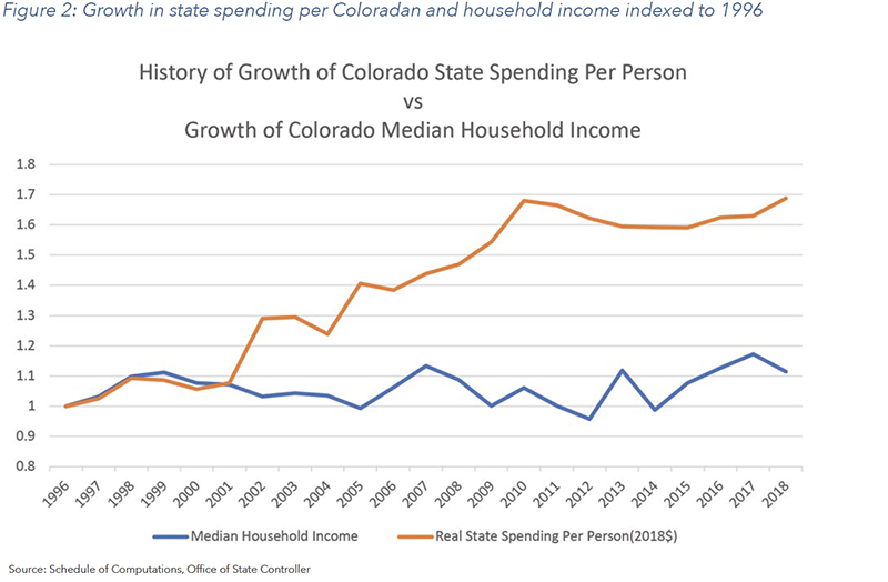 Figure 2: Growth in state spending per Coloradan and household income indexed to 1996