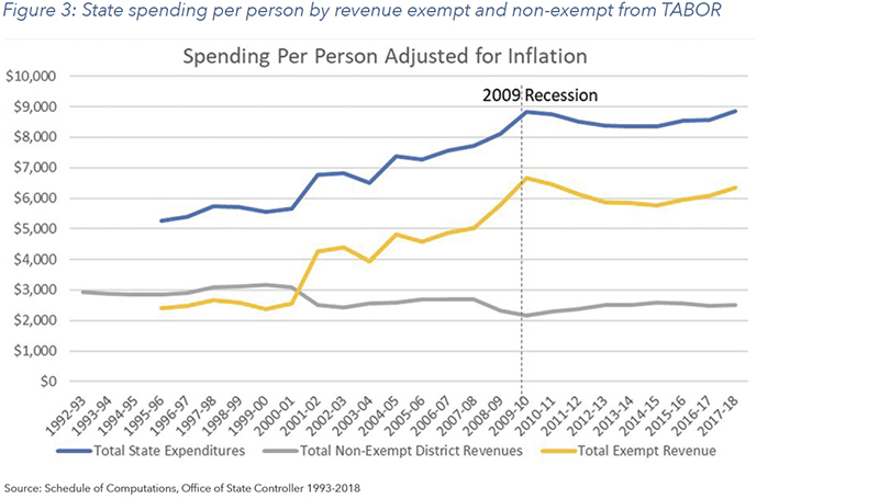 Figure 3: State spending per person by revenue exempt and non-exempt from TABOR